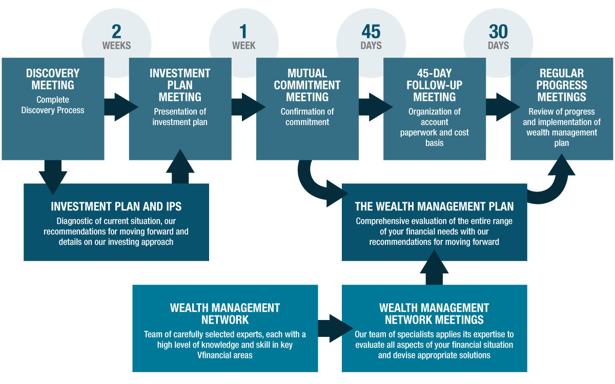 wealth management pdf Wealth managers - kotak mahindra bank has one of the largest, oldest and most respected wealth management services teams in india providing solutions including family office, asset management, estate planning, asset advisory services to high net worth individuals.